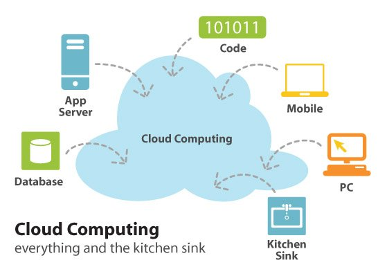 cloud-based-computing