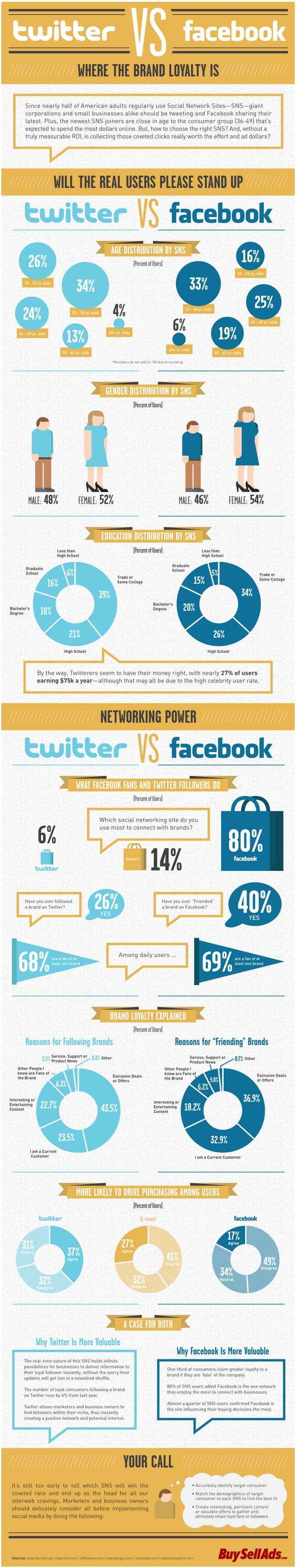Twitter-vs-Facebook-Marketing